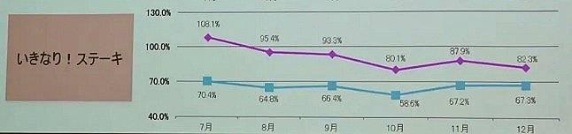いきなりステーキ月次売上高グラフ