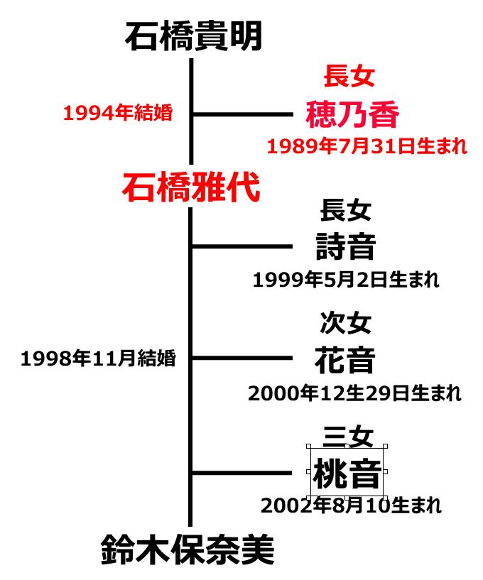 石橋貴明の娘4人の母親と家族図