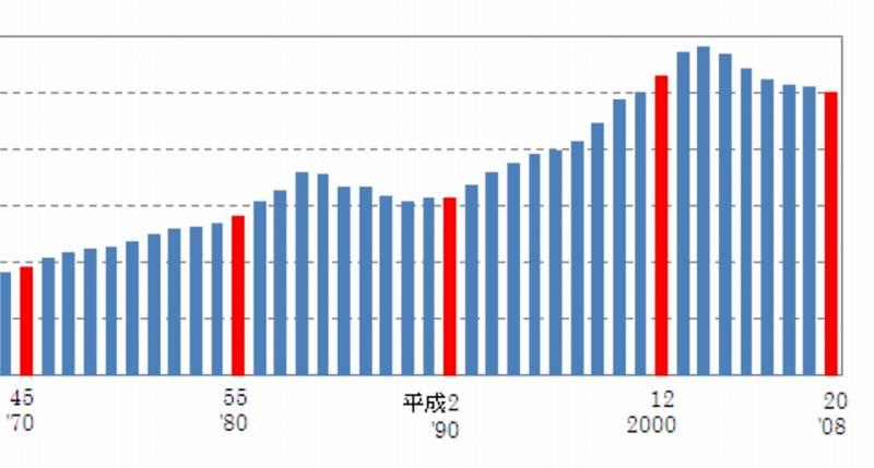 リコ活(リコカツ)率のグラフ