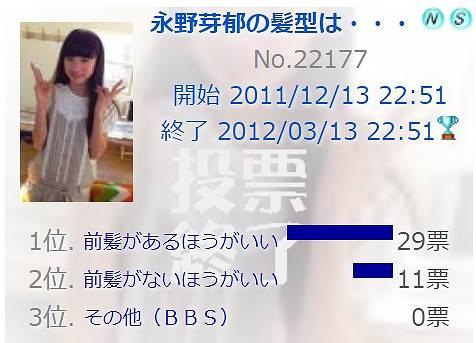 2011年・永野芽郁のファン投票画像