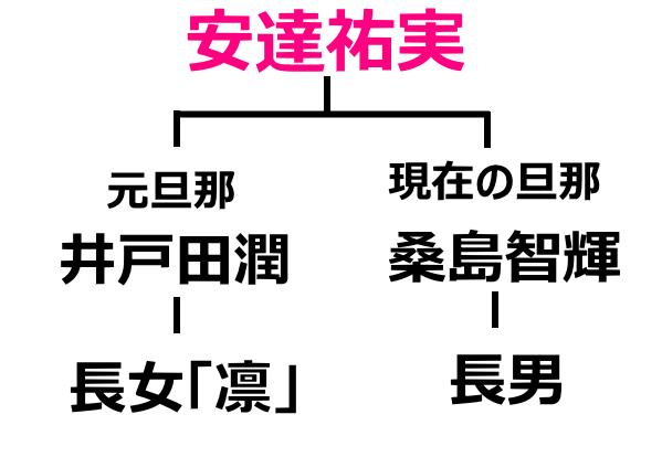 安達祐実の旦那と子供の関係図