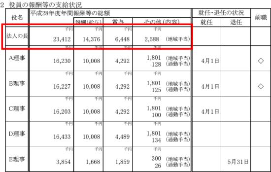 尾身茂の年収は?理事長の給料や役員報酬表2